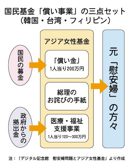 2-3図式:国民基金の「償い」事業-1